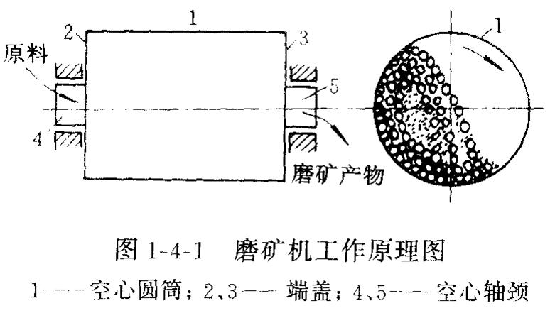 湿法格子型棒磨机生产工艺-长城机械厂家品牌直销