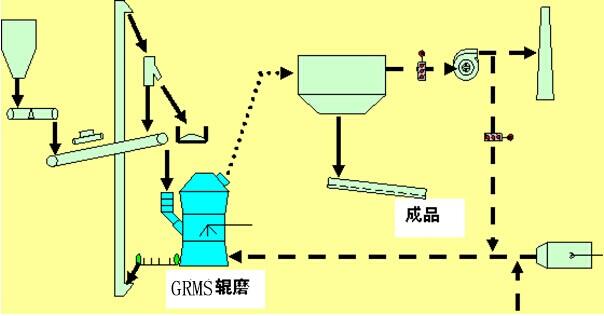 钢渣生产线,钢渣生产线配置