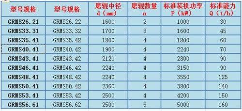 矿粉立磨规格及技术参数表