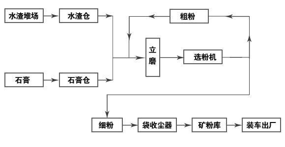 矿渣微粉生产线工艺流程图