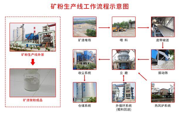 矿粉生产线厂家长城机械:矿粉在公路沥青砼中的应用