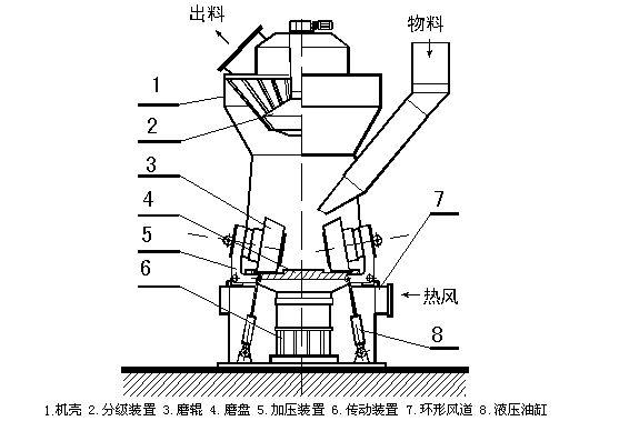 新疆2500t/d熟料电石渣制水泥生产线采用立式辊磨机